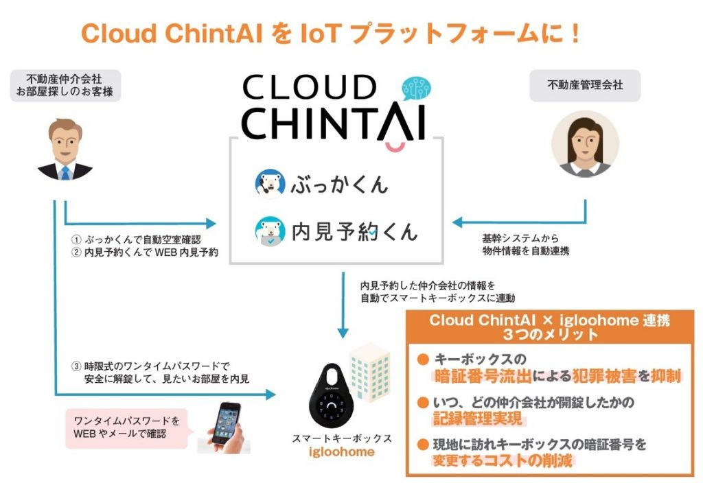 igloohome×cloudchintai