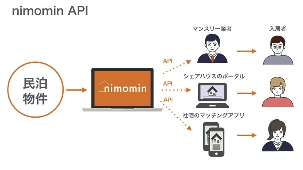 nimomin API イメージ