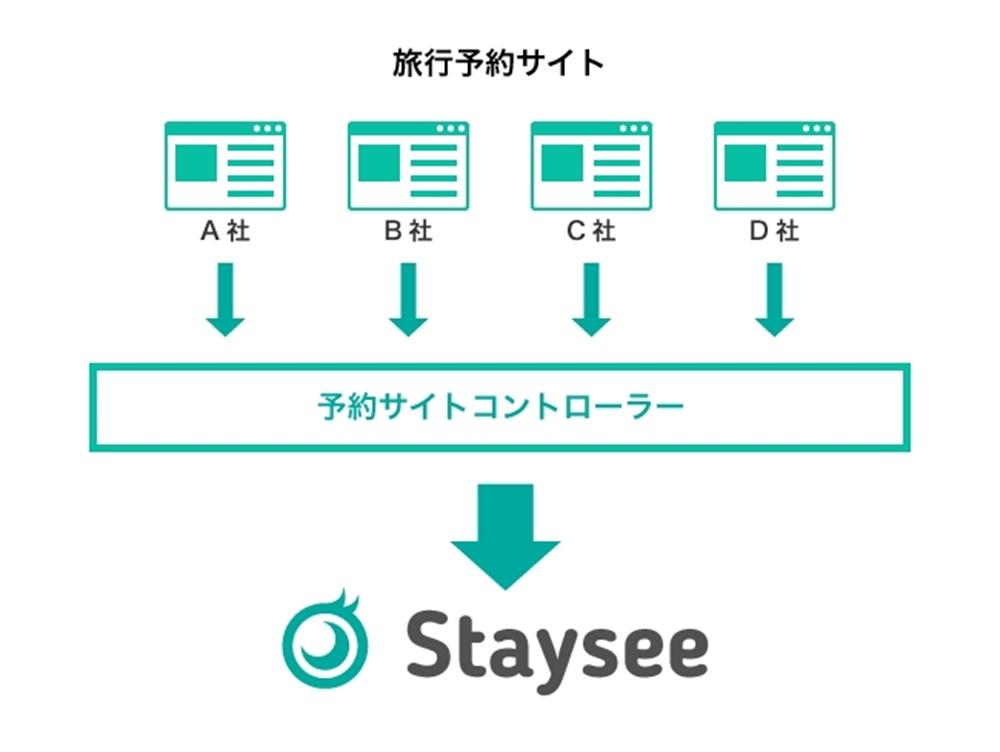 staysee イメージ