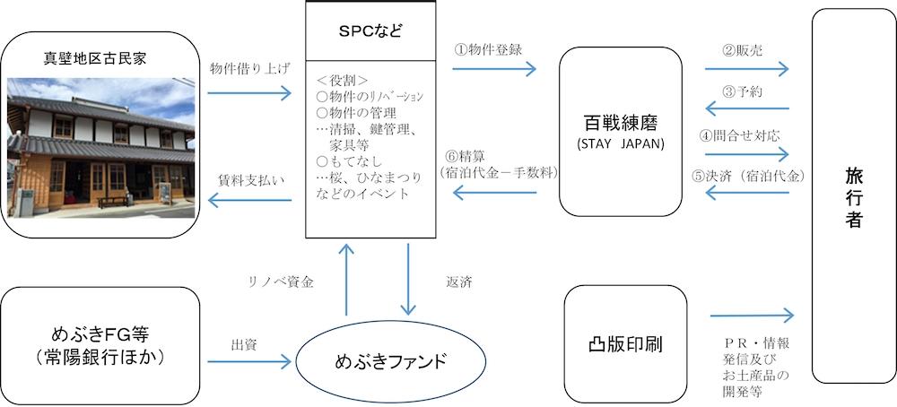 百戦錬磨-茨城県桜川市