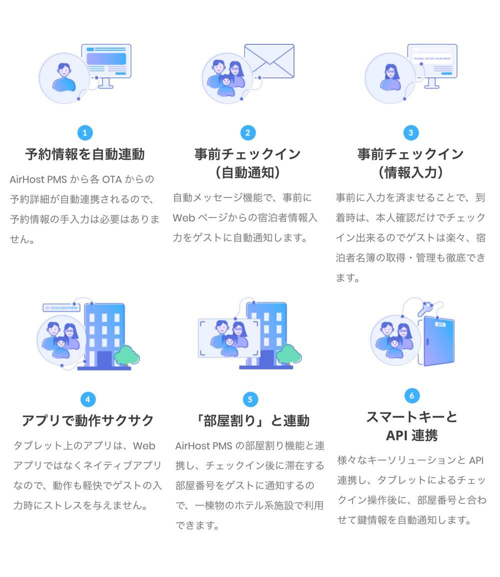 AirHost チェックインソリューション