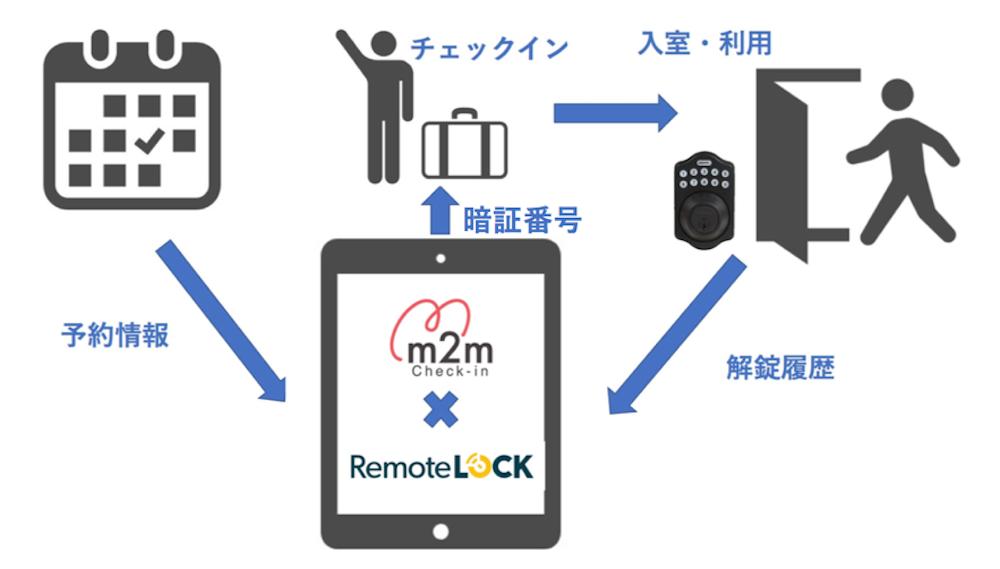 m2m Check-inとRemoteLOCKの連携イメージ