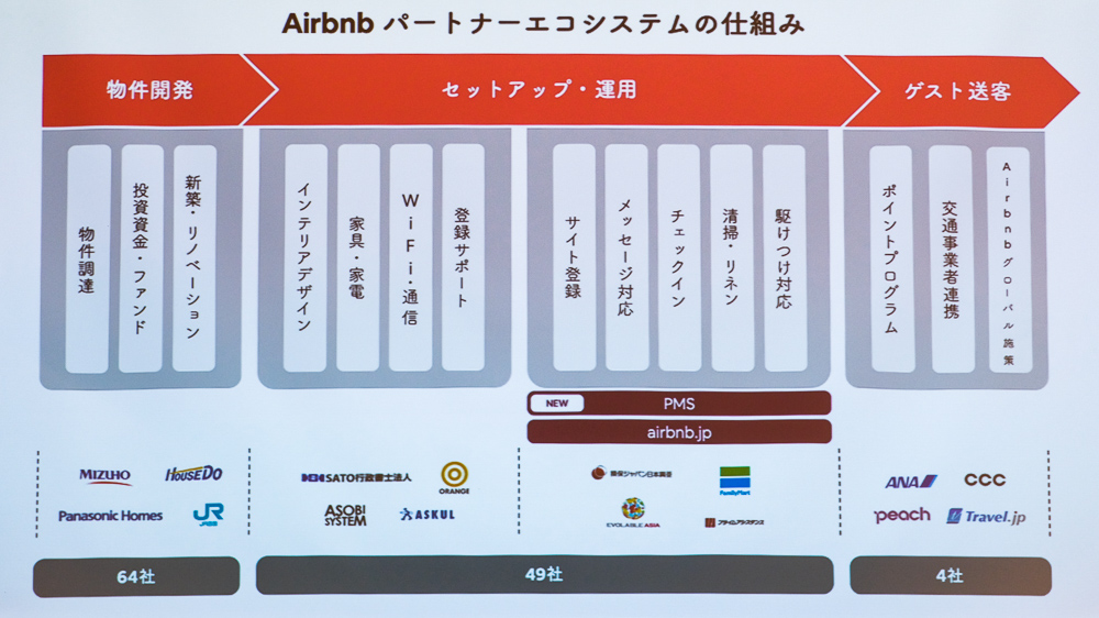 Airbnbパートナーエコシステムの仕組み