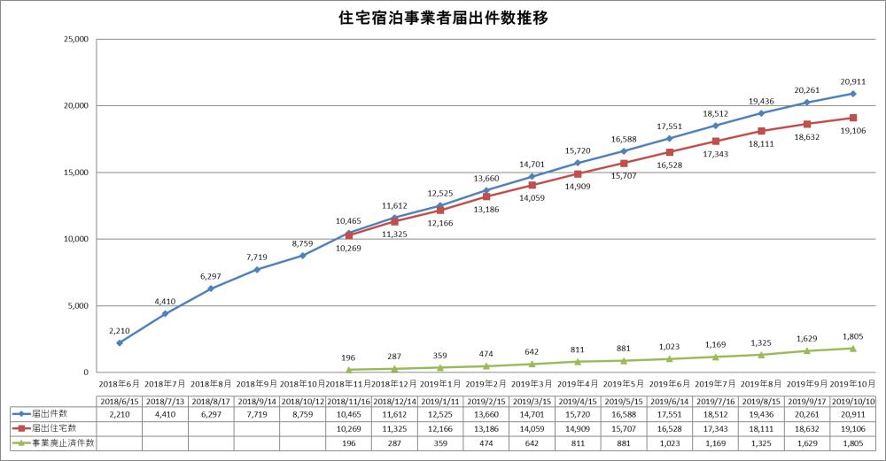 住宅宿泊事業者届出件数推移(2019年10月10日時点)