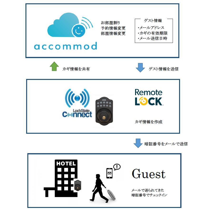 スマートロック「RemoteLOCK」と宿泊施設情報システム「accommod」連携開始